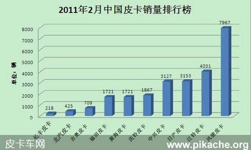2011年2月份中国皮卡车销量排行榜