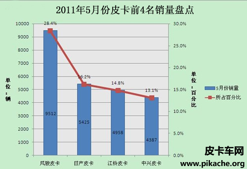 中国皮卡车市场5月份销量盘点 品牌营销助力销量