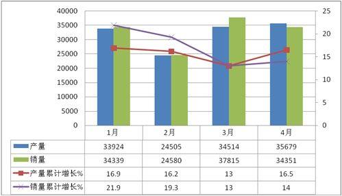 2011年1-4月皮卡车市场销量分析及预测