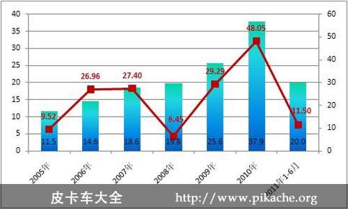 2011年上半年我国皮卡车市场分析