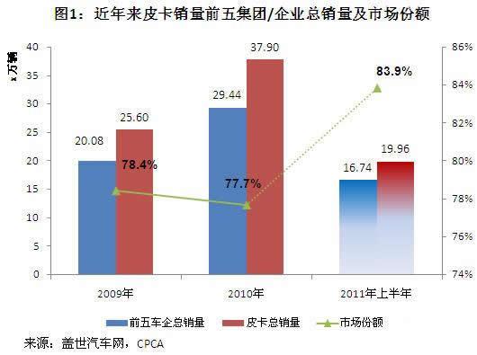 2011年上半年我国皮卡车企业/集团销量分析
