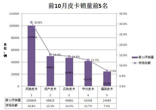 2011年前10月皮卡车销量继续攀升