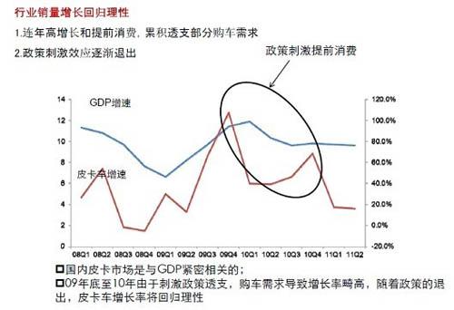 2011-2012年我国皮卡行业发展情况简单研究分析-皮卡车大全