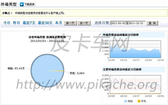 皮卡车大全网2011年统计数据公布-皮卡车大全