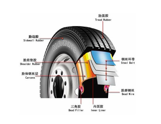 汽车轮胎的组成结构