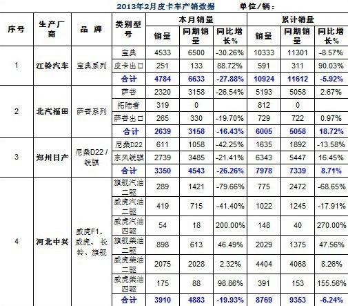 2013年1-2月份国产皮卡车销量 累计同增3.9%
