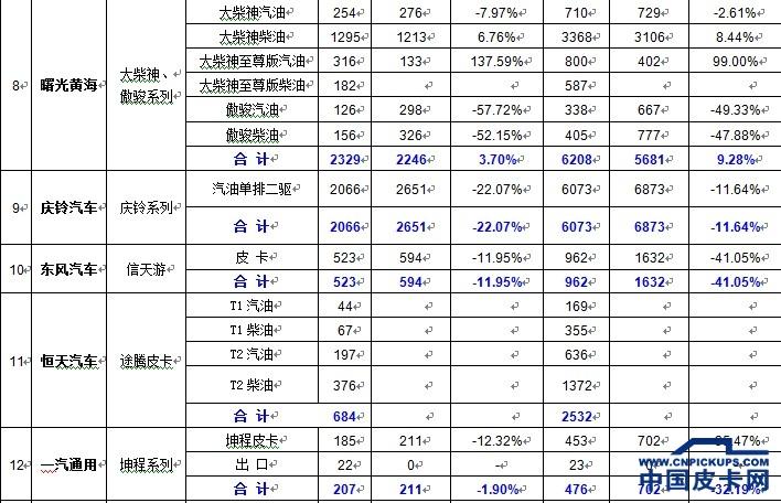 2013年国产皮卡市场