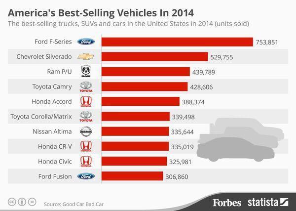 富裕的美国人为什么最喜欢皮卡车?